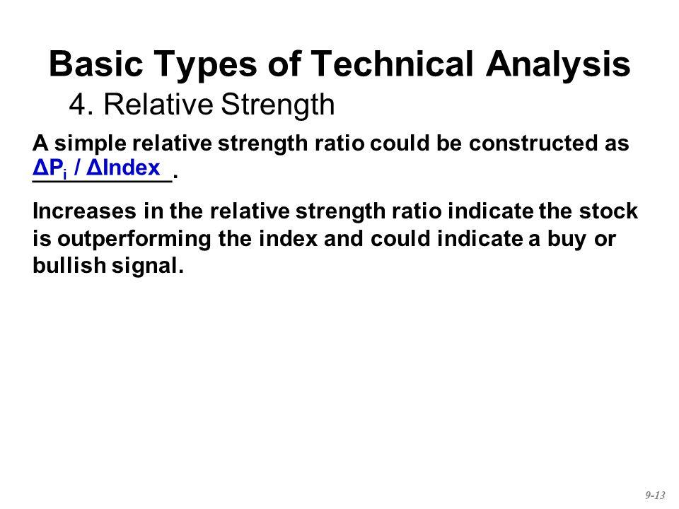Basic Types of Technical Analysis