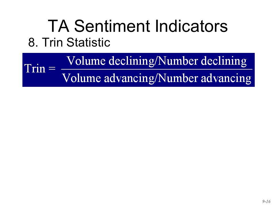 TA Sentiment Indicators