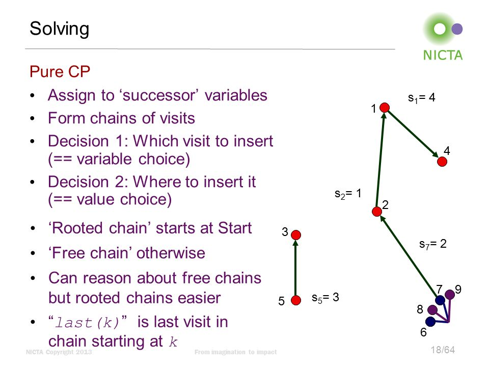 Solving Pure CP Assign to 'successor' variables Form chains of visits