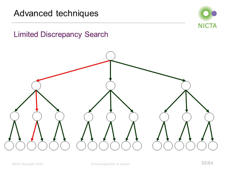 Advanced techniques Limited Discrepancy Search