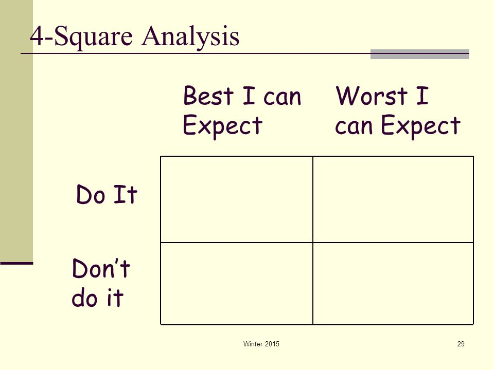 4-Square Analysis Best I can Expect Worst I can Expect Do It