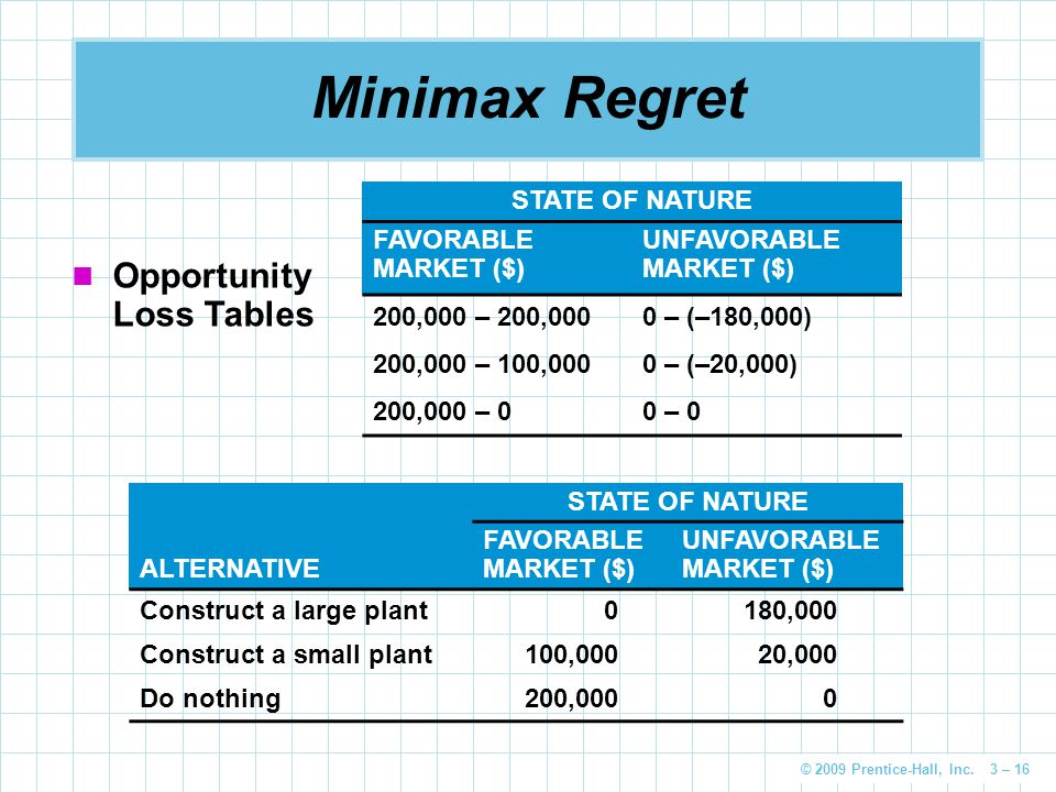 Minimax Regret Opportunity Loss Tables STATE OF NATURE