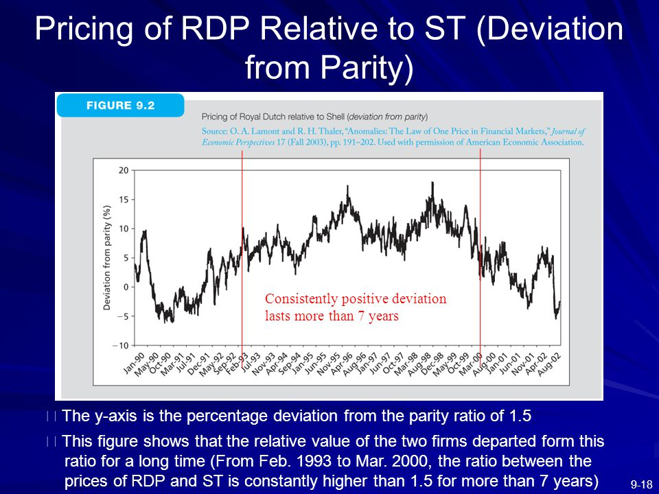 Pricing of RDP Relative to ST (Deviation from Parity)