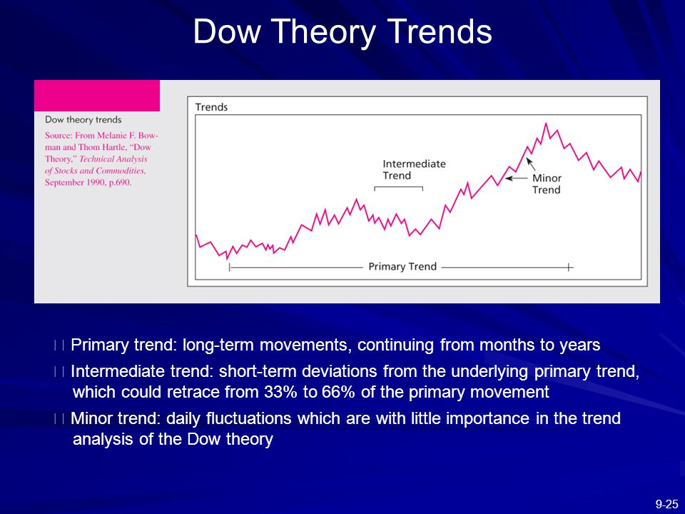 Dow Theory Trends ※ Primary trend: long-term movements, continuing from months to years.