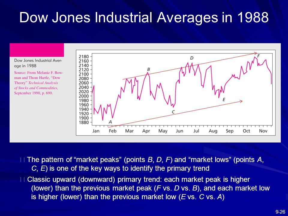 Dow Jones Industrial Averages in 1988