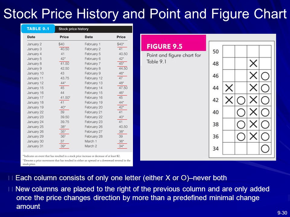 Stock Price History and Point and Figure Chart