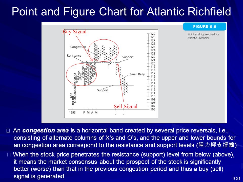 Point and Figure Chart for Atlantic Richfield