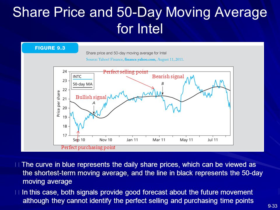 Share Price and 50-Day Moving Average for Intel