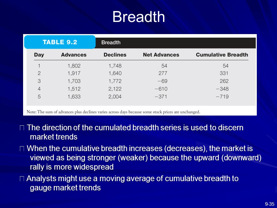 Breadth ※ The direction of the cumulated breadth series is used to discern market trends.