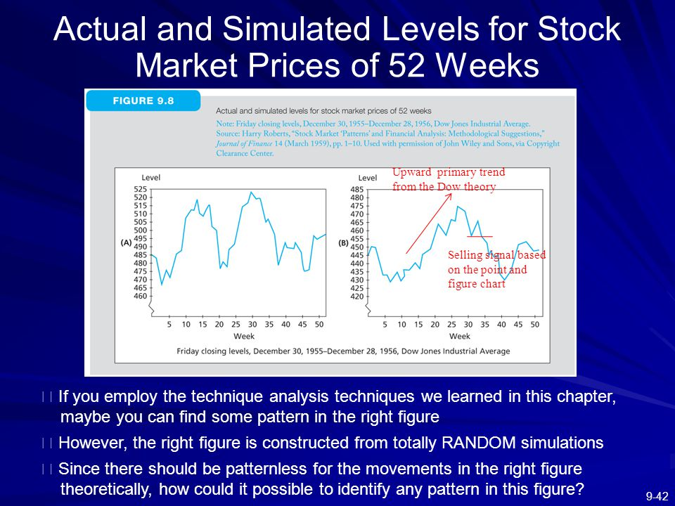 Actual and Simulated Levels for Stock Market Prices of 52 Weeks