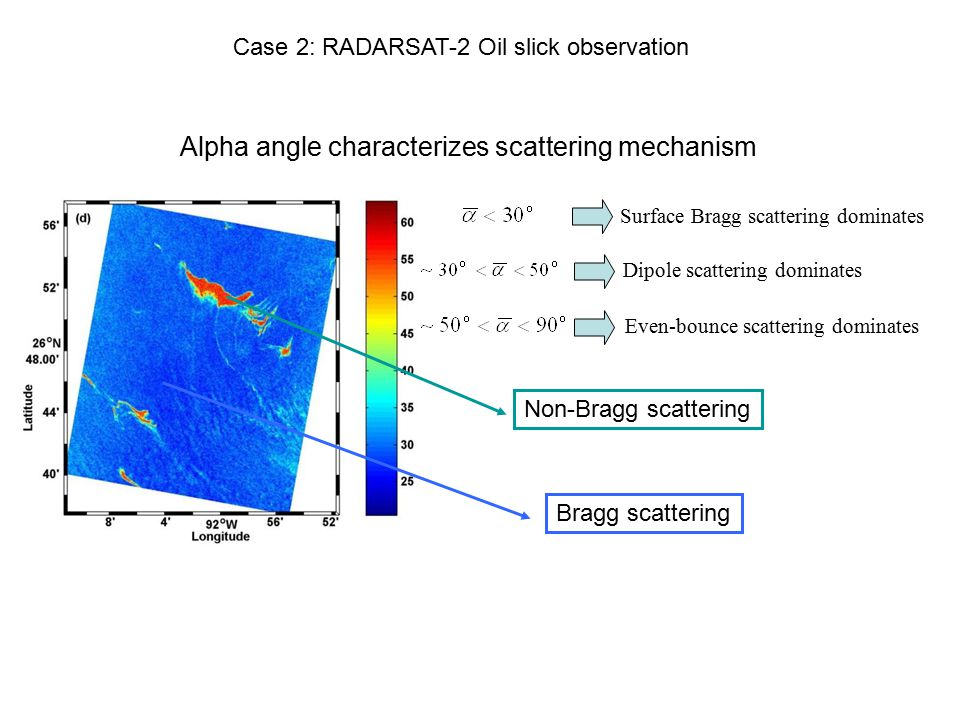 Alpha angle characterizes scattering mechanism