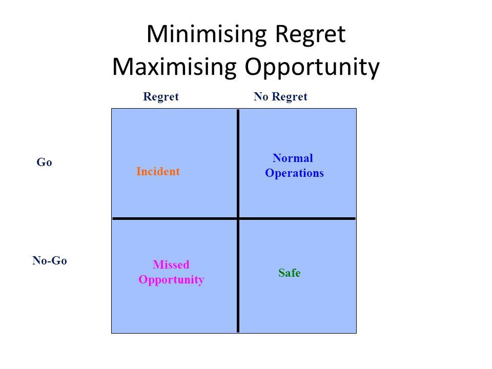 Minimising Regret Maximising Opportunity