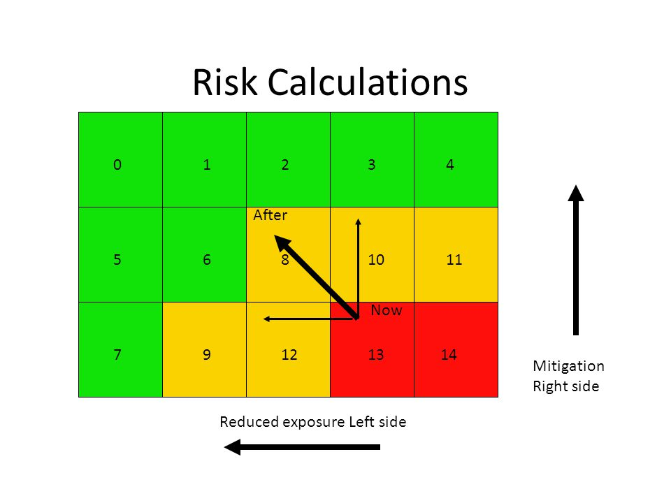 Risk Calculations 1 2 3 4 Mitigation Right side Now After 5 6 8 10 11