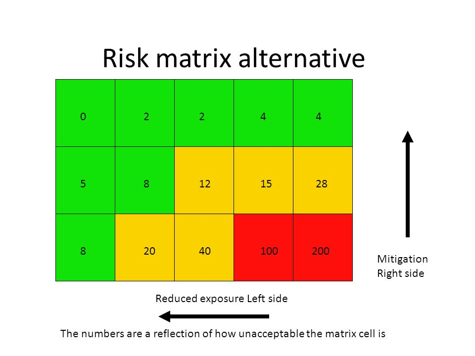 Risk matrix alternative