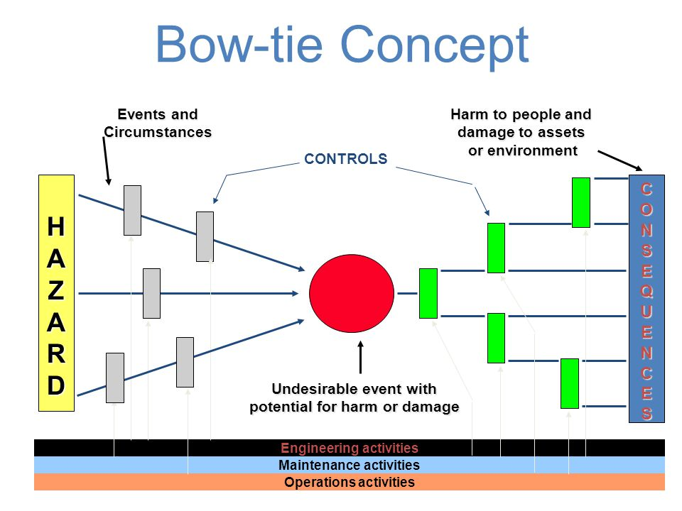 Bow-tie Concept HAZARD CONSEQUENCES Events and Circumstances