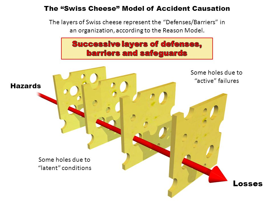 Successive layers of defenses, barriers and safeguards