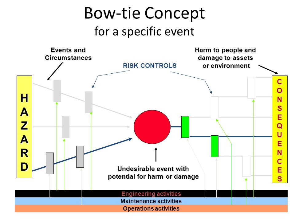 Bow-tie Concept for a specific event