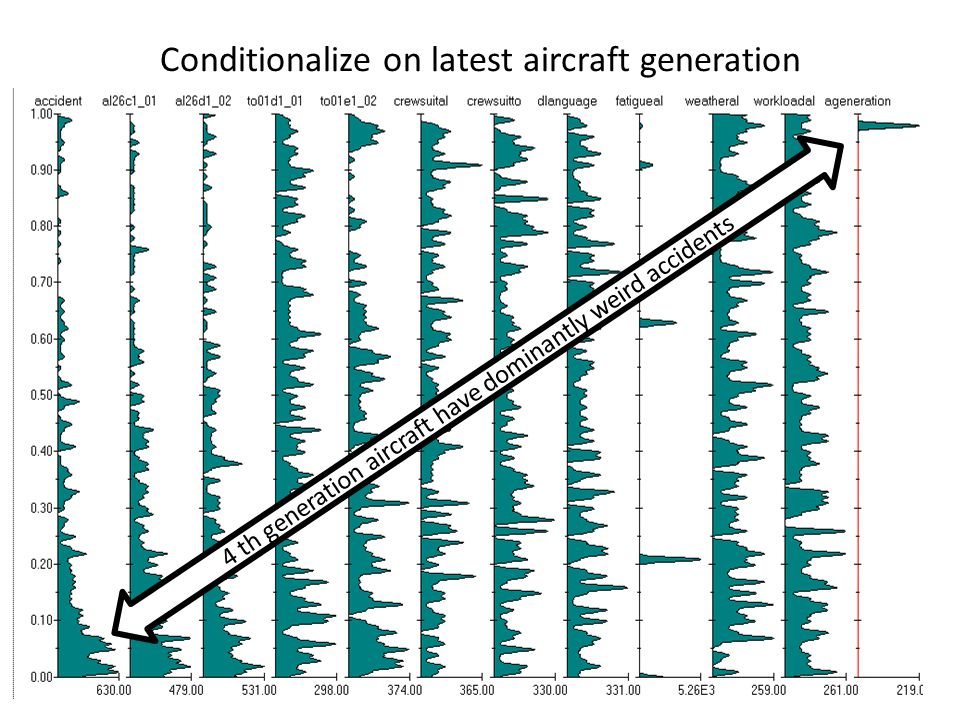 Conditionalize on latest aircraft generation