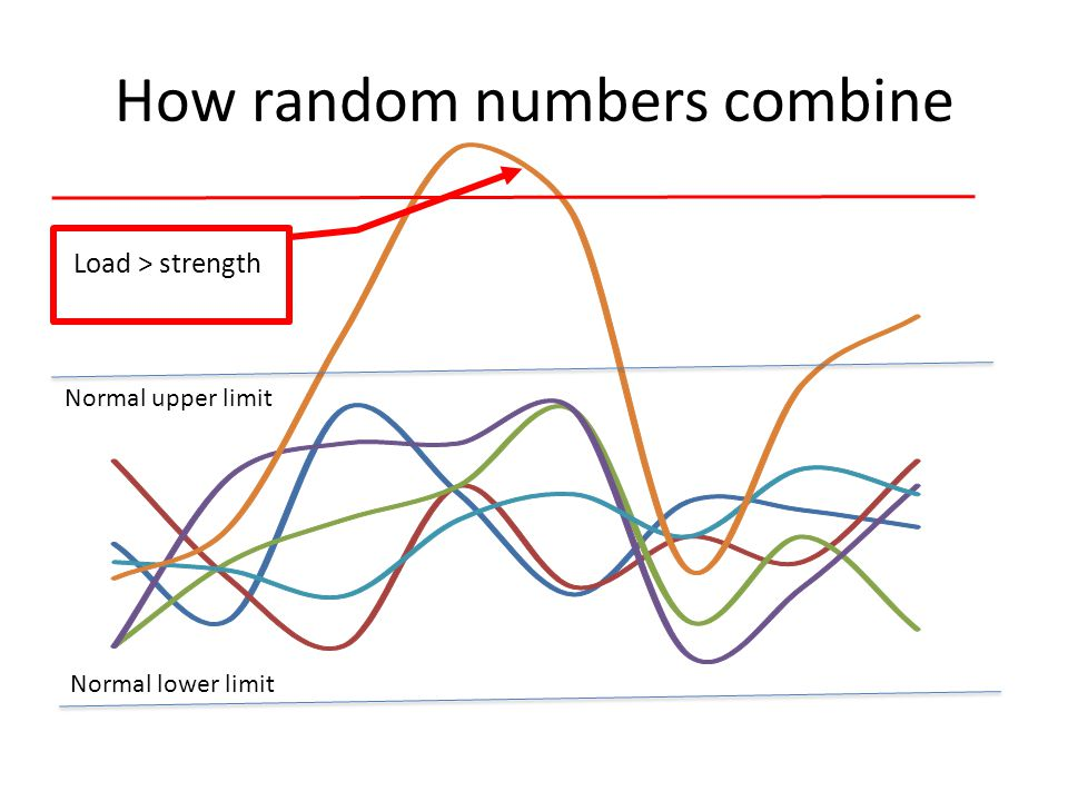 How random numbers combine