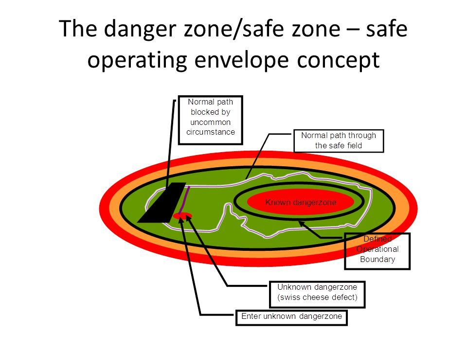 The danger zone/safe zone – safe operating envelope concept