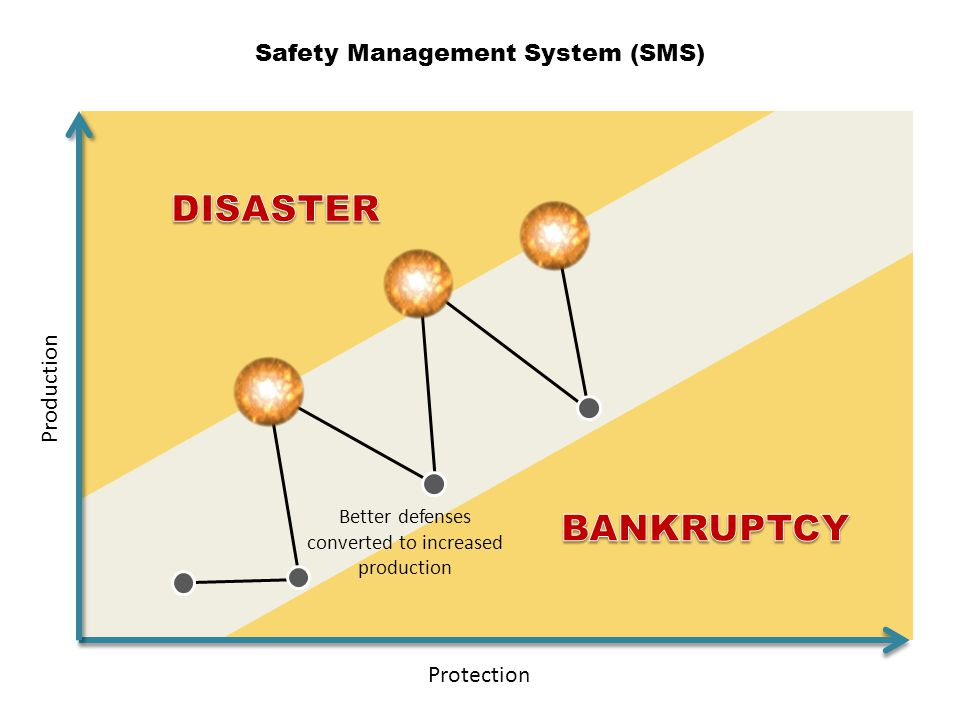 DISASTER BANKRUPTCY Safety Management System (SMS) Production