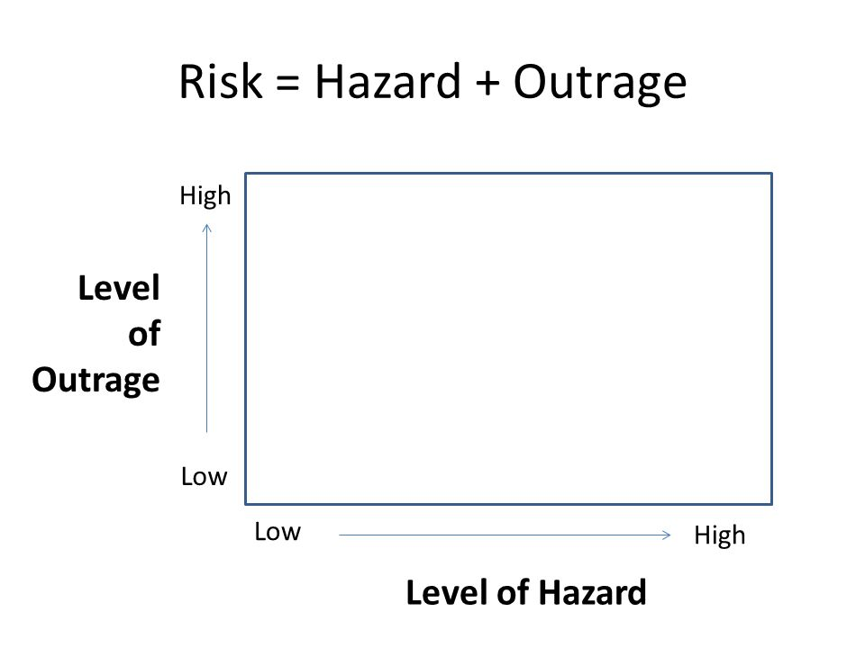 Risk = Hazard + Outrage Level of Outrage Level of Hazard High Low Low