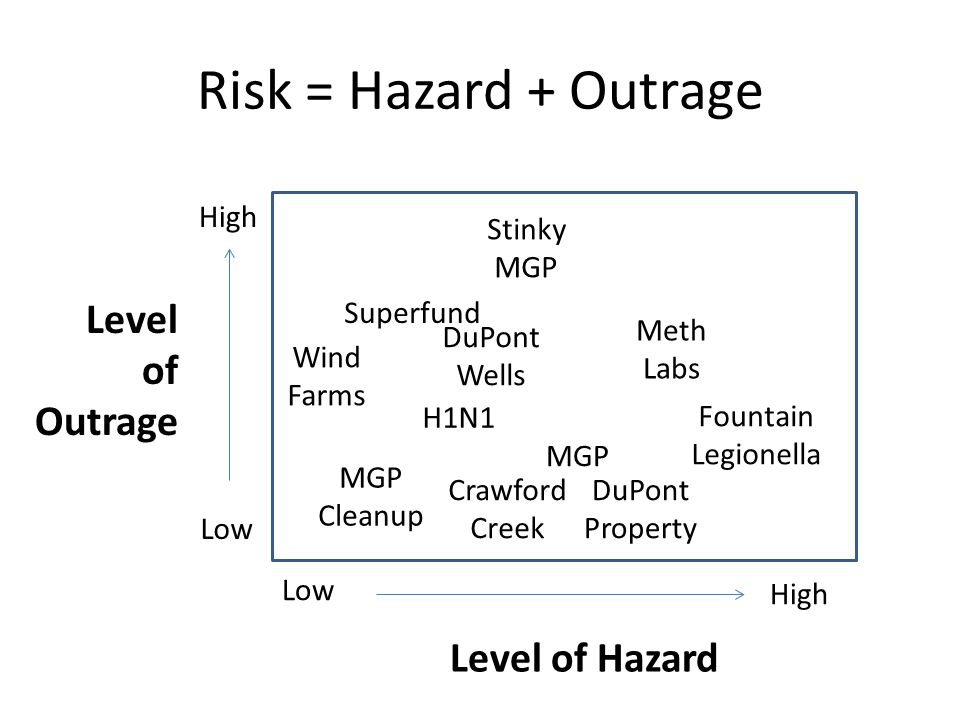 Risk = Hazard + Outrage Level of Outrage Level of Hazard High Stinky