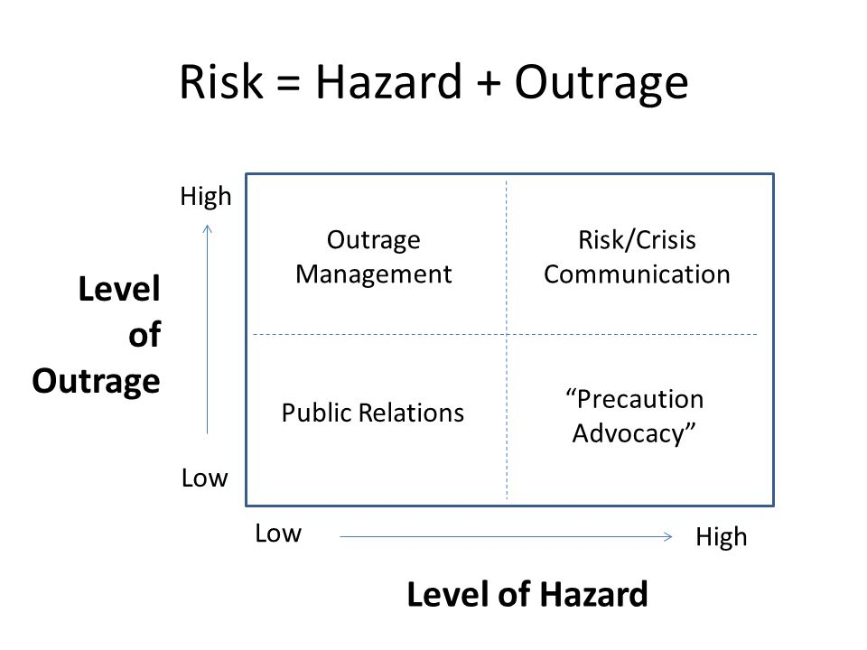 Risk = Hazard + Outrage Level of Outrage Level of Hazard High Outrage