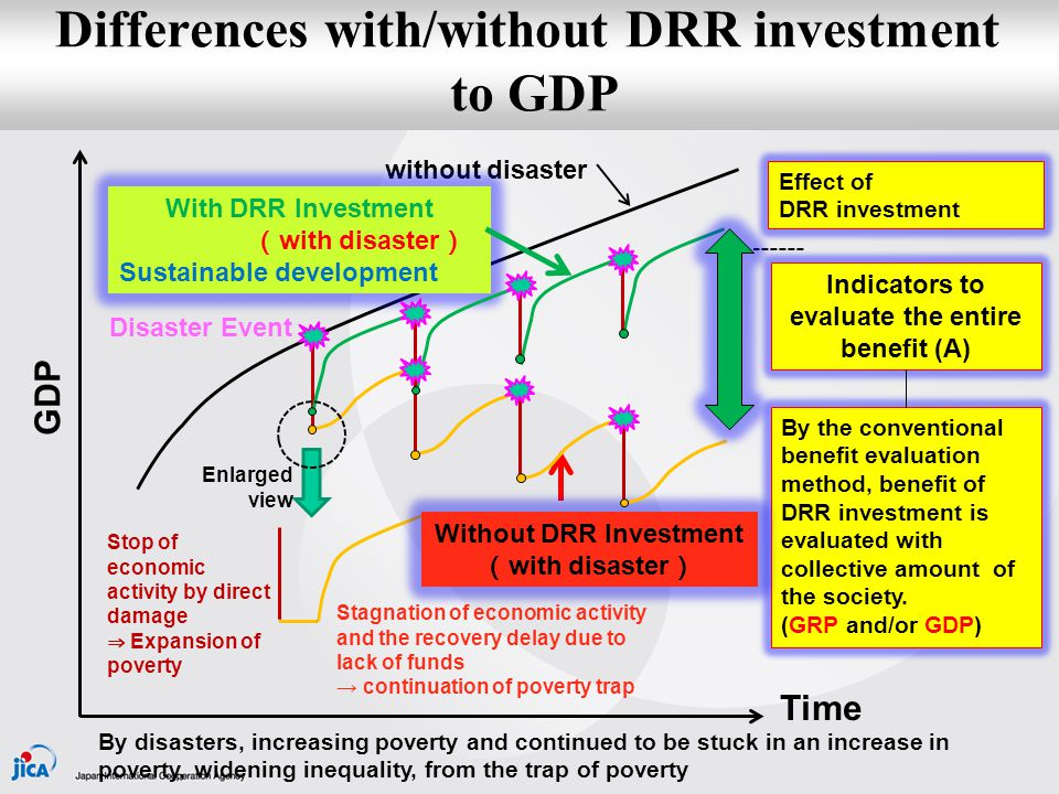 Differences with/without DRR investment to Lorenz curve