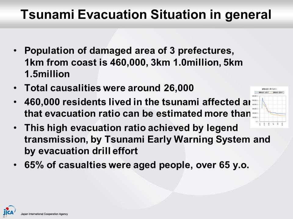 Successful Evacuation by Students in Kamaishi City