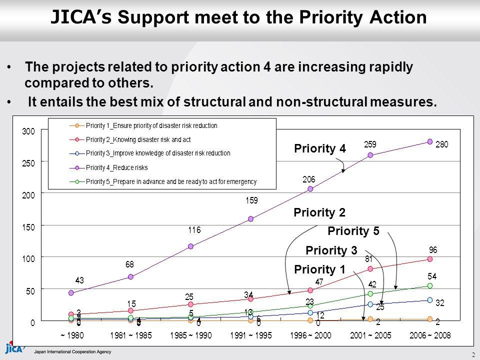 Trend in JICA's Activity