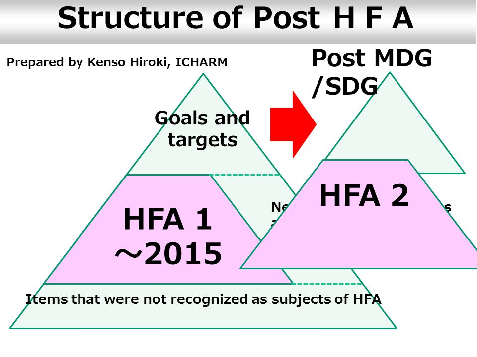 Proposing tools for Post MDG/HFA