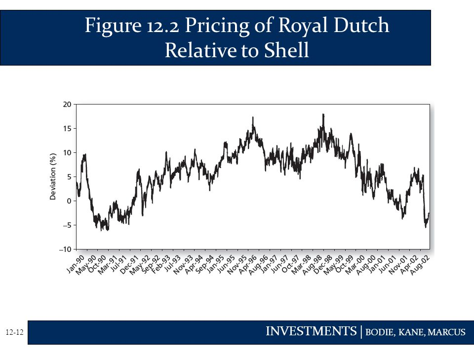 Figure 12.2 Pricing of Royal Dutch Relative to Shell