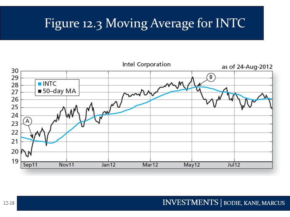 Figure 12.3 Moving Average for INTC