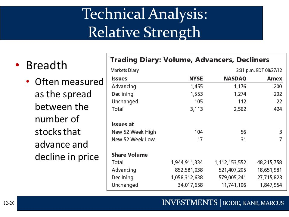 Technical Analysis: Relative Strength