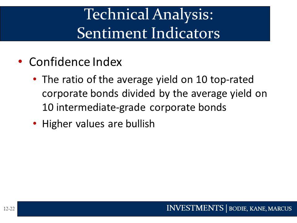 Technical Analysis: Sentiment Indicators