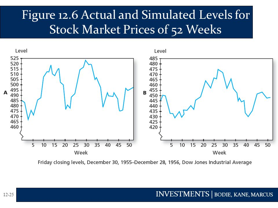 Figure 12.6 Actual and Simulated Levels for Stock Market Prices of 52 Weeks