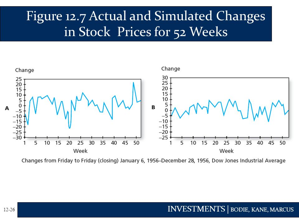 Figure 12.7 Actual and Simulated Changes in Stock Prices for 52 Weeks
