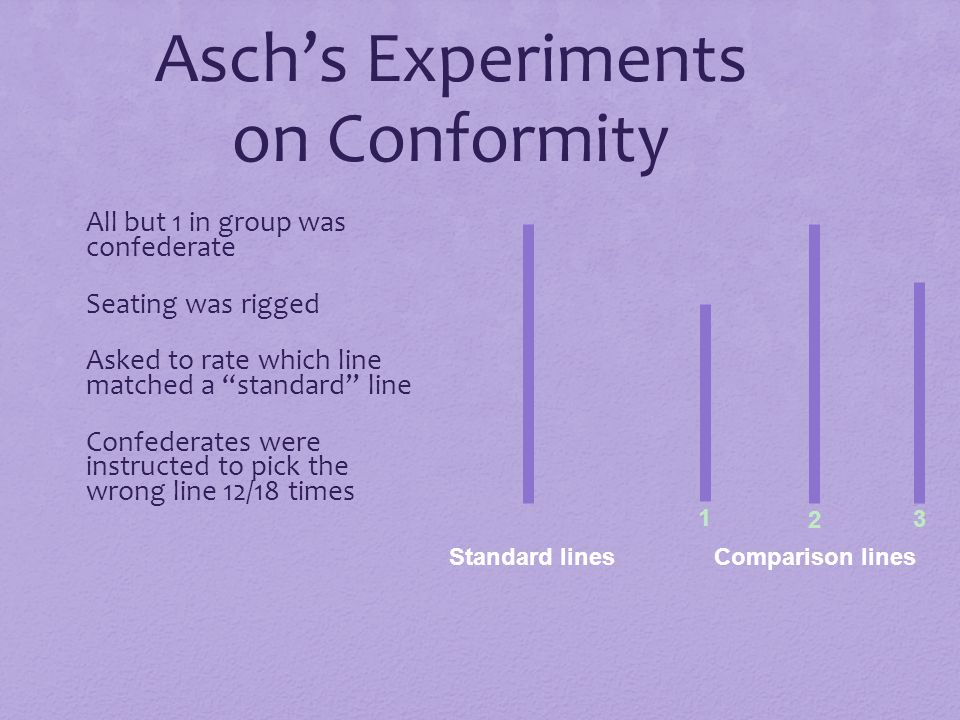 Asch's Experiments on Conformity