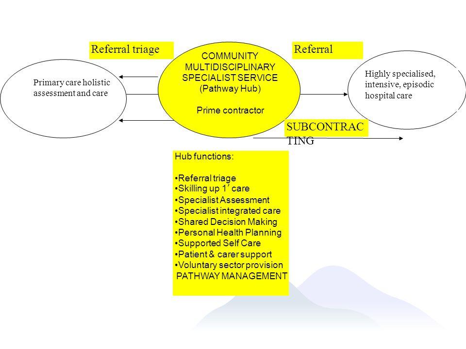 COMMUNITY MULTIDISCIPLINARY SPECIALIST SERVICE (Pathway Hub)