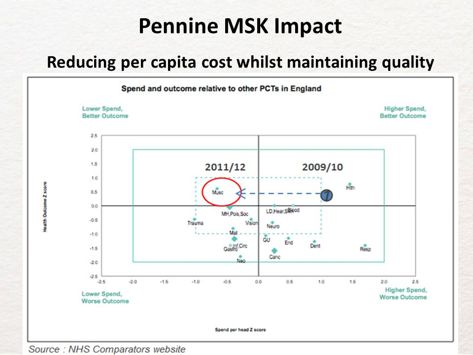 Reducing per capita cost whilst maintaining quality
