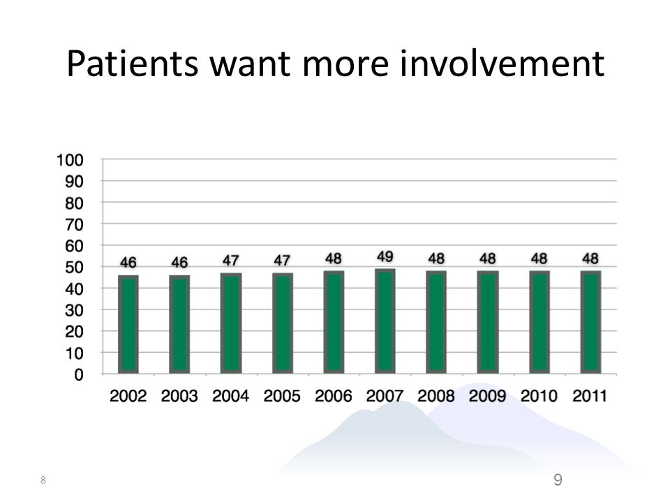 Patients want more involvement