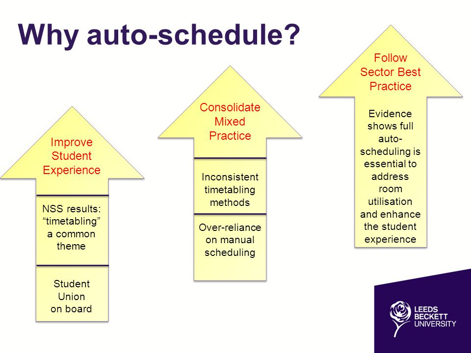 Why auto-schedule Follow Sector Best Practice