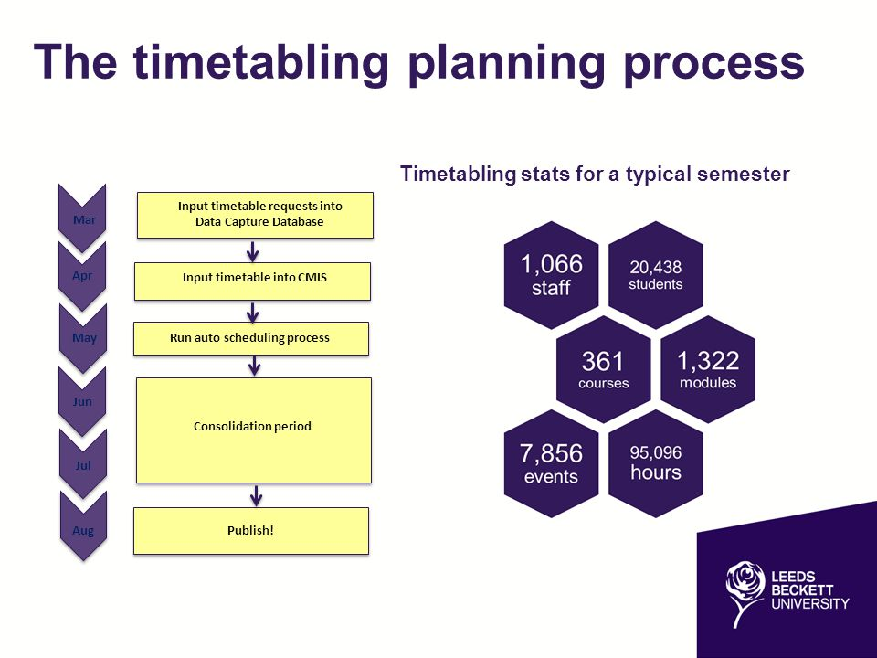 The timetabling planning process
