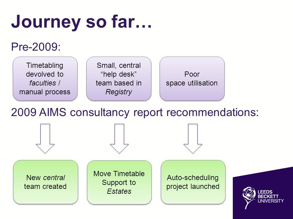 Journey so far… Pre-2009: 2009 AIMS consultancy report recommendations: Timetabling devolved to faculties / manual process.