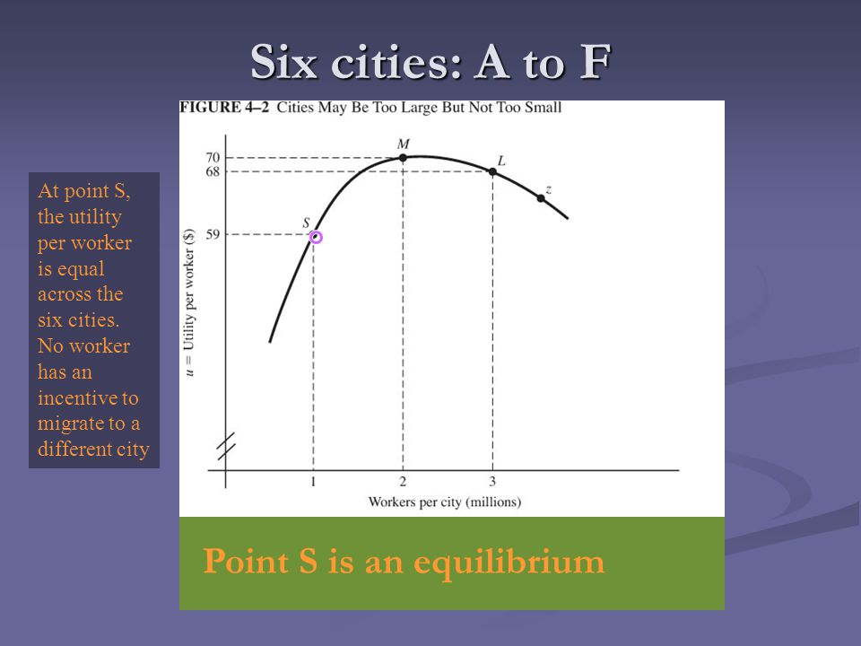 Six cities: A to F Point S is an equilibrium