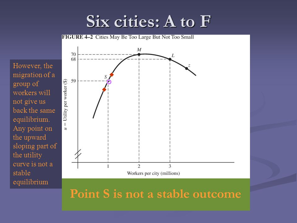 Six cities: A to F Point S is not a stable outcome