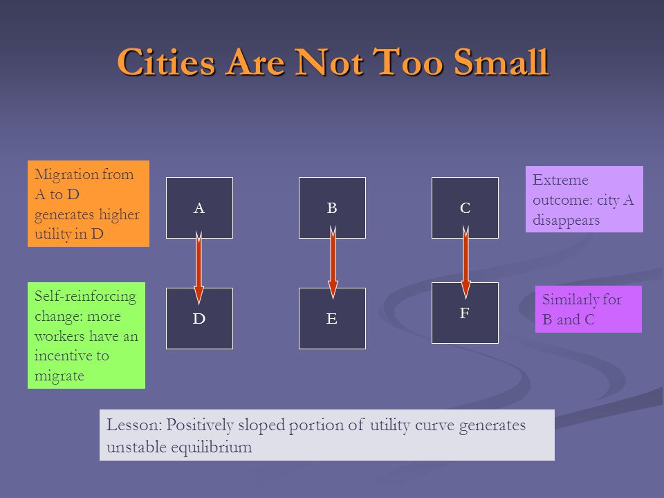 Cities Are Not Too Small