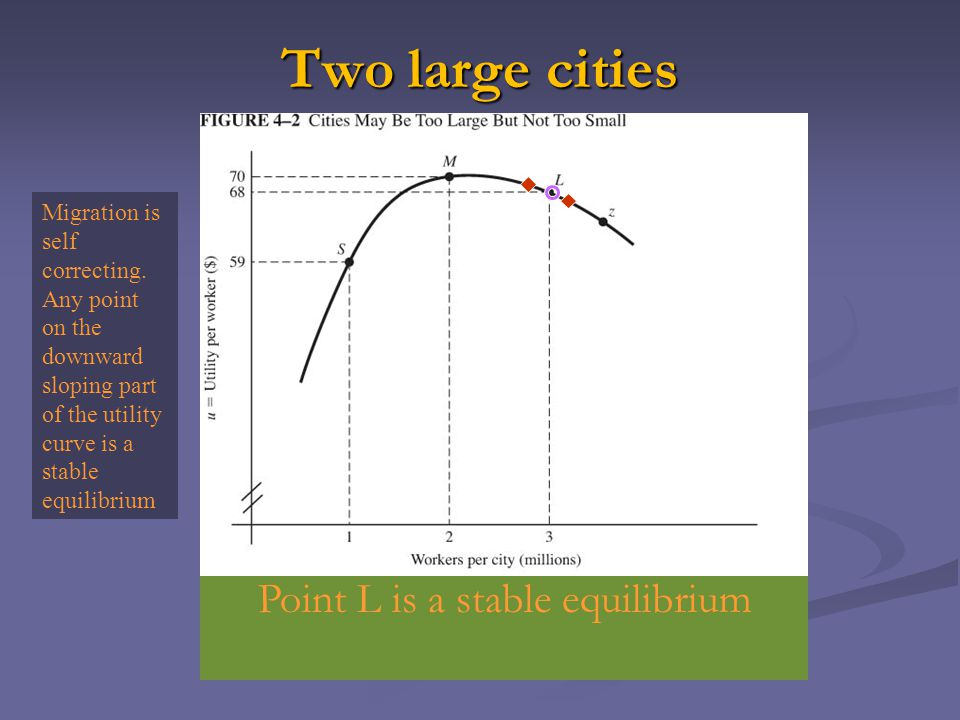 Two large cities Point L is a stable equilibrium