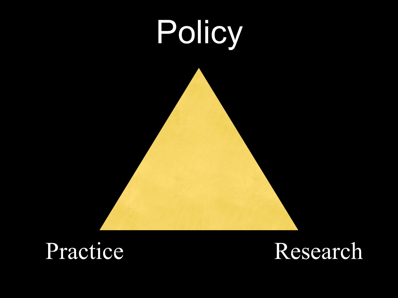 Policy Practice Research